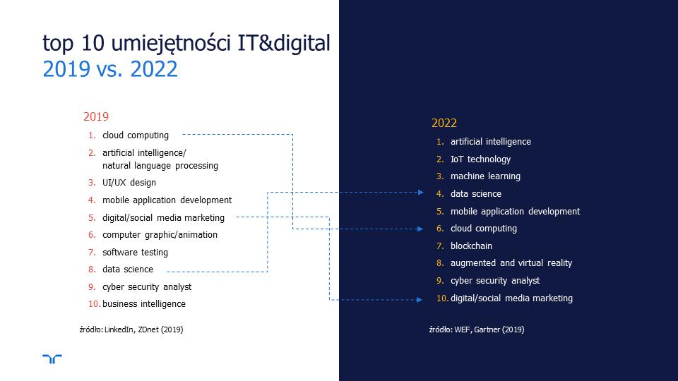 Global Future In Demand Skills 2019-22